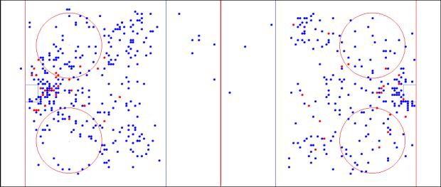 Lundqvist Shot Chart 13-14